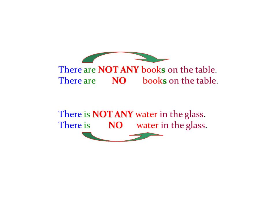 There are N NN NOT ANY books on the table. There are N O books on the table. There is N NN NOT ANY water in the glass. There is O water in the glass.