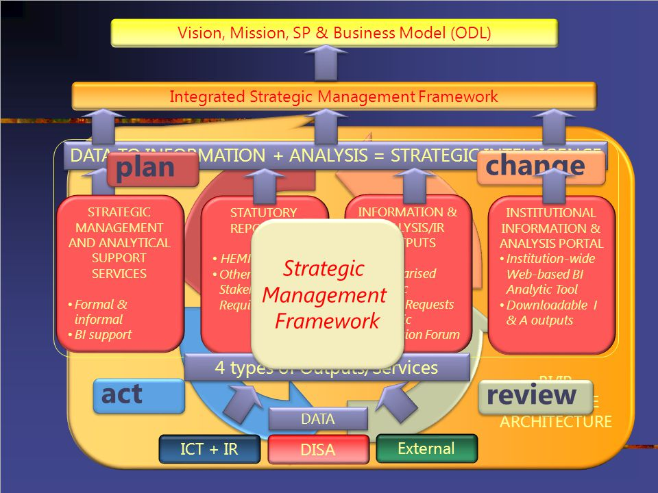 Higher Education Challenges Efficiency -Institutional landscape -Management and leadership crises -Throughput and success rates Tensions between managerialism and marketisation of HE and collegiate culture