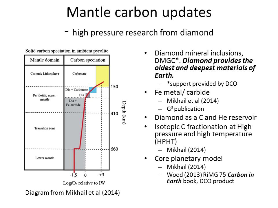 Mantle carbon updates - high pressure research from diamond Diamond mineral inclusions, DMGC*. Diamond provides the oldest and deepest materials of Ea