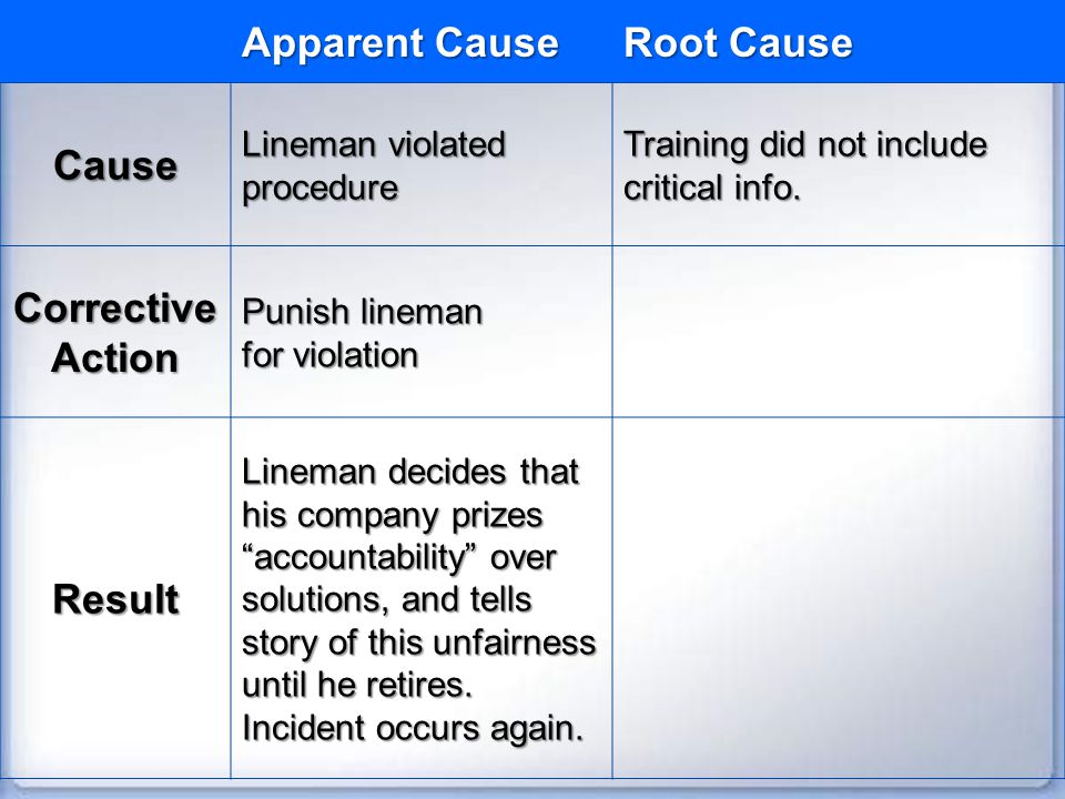 Apparent Cause Root Cause Cause Lineman violated procedure Training did not include critical info.