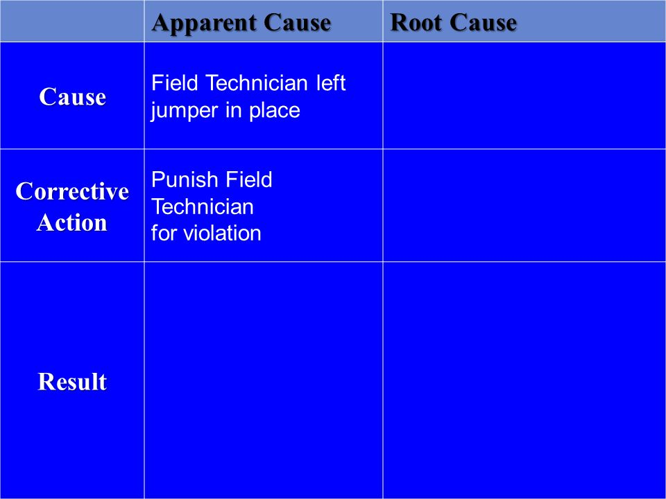 Apparent Cause Root Cause Cause Field Technician left jumper in place Corrective Action Punish Field Technician for violation Result