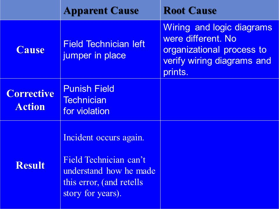 Apparent Cause Root Cause Cause Field Technician left jumper in place Wiring and logic diagrams were different.