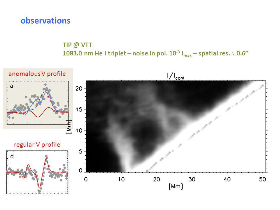 regular V profile d anomalous V profile a observations TIP @ VTT 1083.0 nm He I triplet – noise in pol.