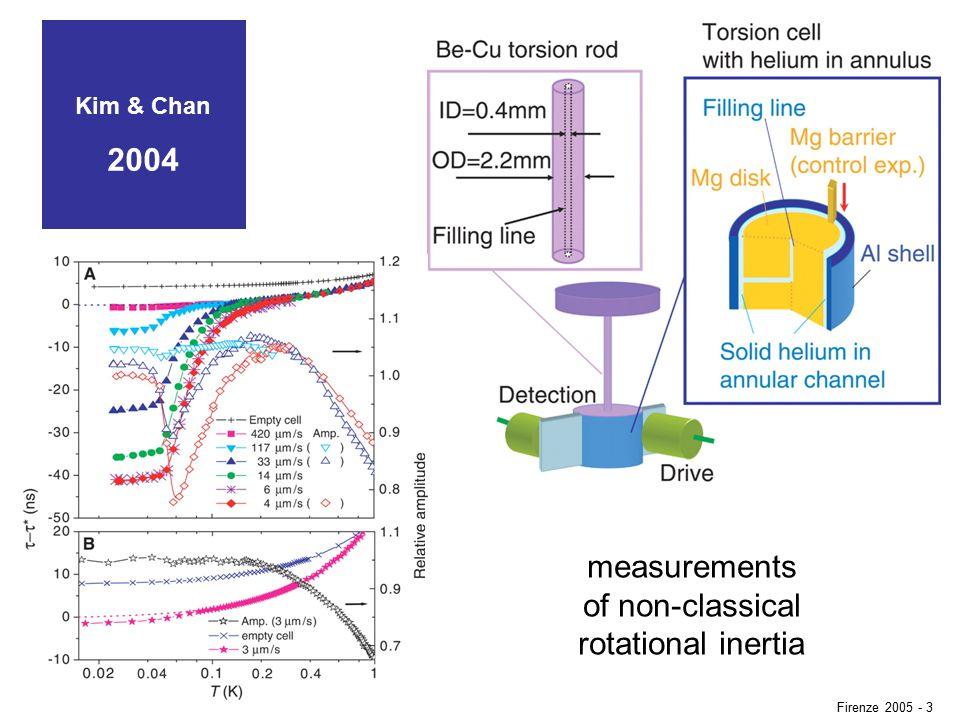 Kim & Chan 2004 measurements of non-classical rotational inertia Firenze 2005 - 3