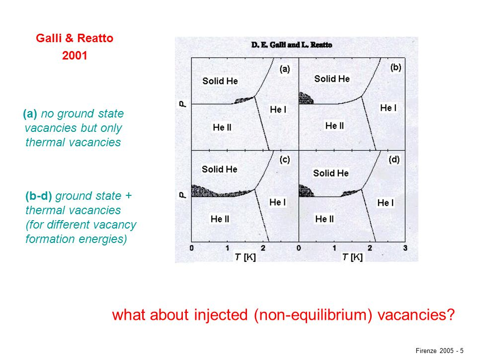Galli & Reatto 2001 (a) no ground state vacancies but only thermal vacancies (b-d) ground state + thermal vacancies (for different vacancy formation energies) what about injected (non-equilibrium) vacancies.