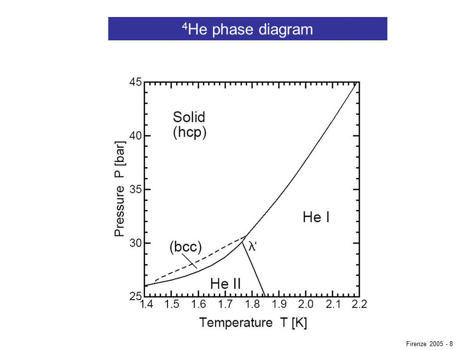 4 He phase diagram Firenze 2005 - 8