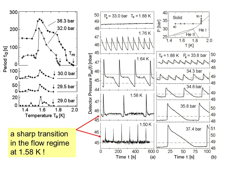 a sharp transition in the flow regime at 1.58 K !