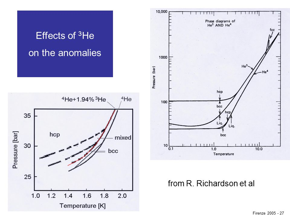 Effects of 3 He on the anomalies from R. Richardson et al Firenze 2005 - 27