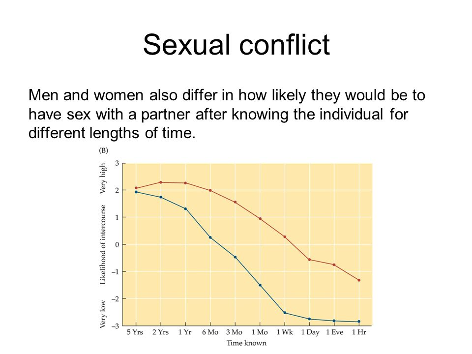 Sexual conflict Men and women also differ in how likely they would be to have sex with a partner after knowing the individual for different lengths of