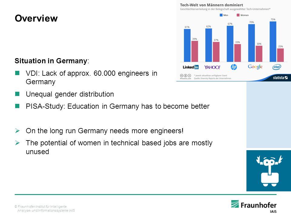 © Fraunhofer-Institut für Intelligente Analyse- und Informationssysteme IAIS Overview Situation in Germany: VDI: Lack of approx.