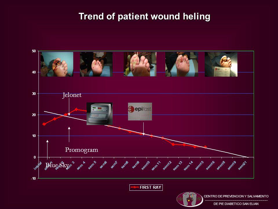 Trend of patient wound heling CENTRO DE PREVENCION Y SALVAMENTO ------------------------------------------------------------- DE PIE DIABETICO SAN ELIAN Promogram Jelonet Blue Sky
