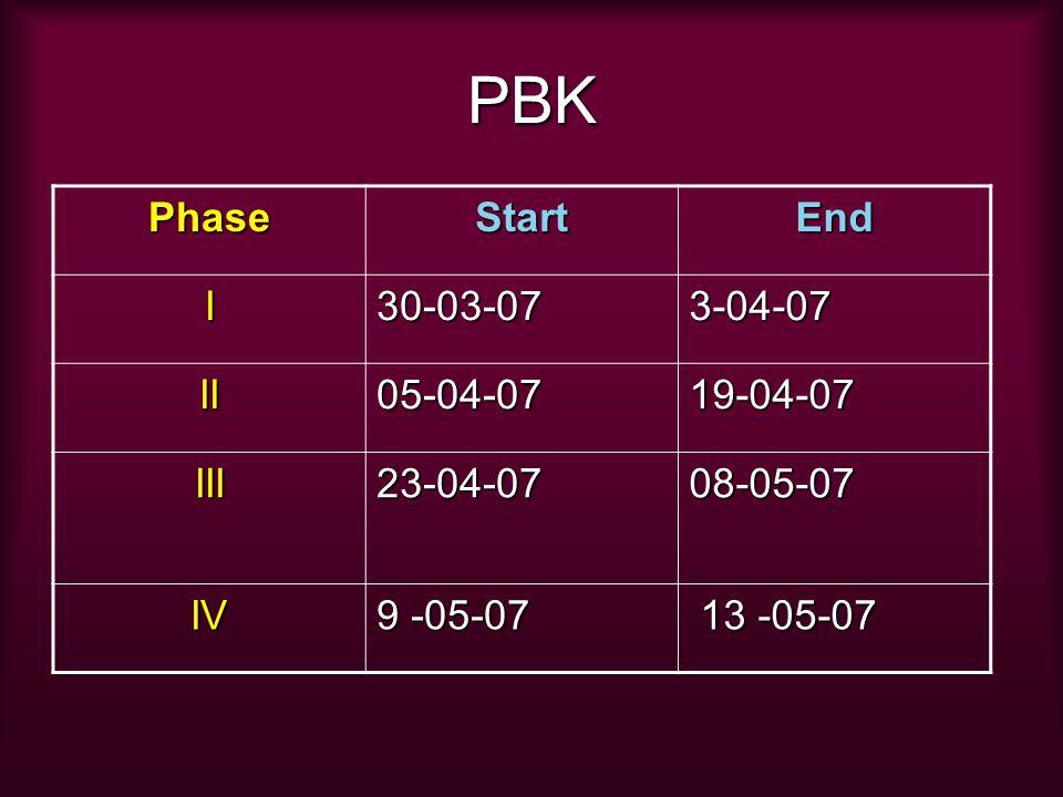 PBK PhaseStartEnd I30-03-073-04-07 II05-04-0719-04-07 III23-04-0708-05-07 IV 9 -05-07 13 -05-07 13 -05-07