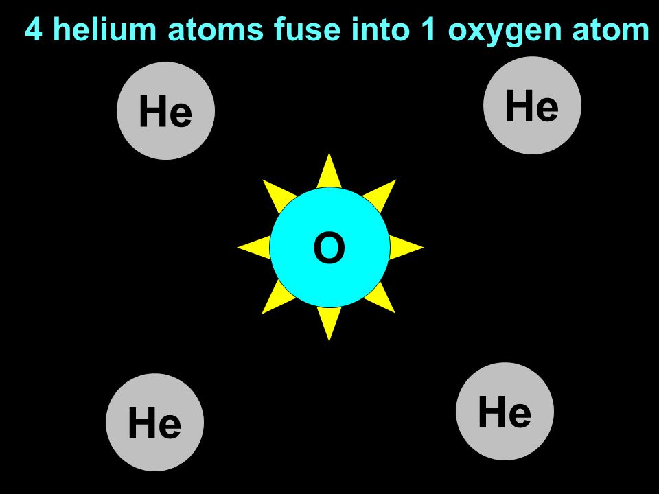 Stars make all the different elements: 3 helium atoms fuse into 1 carbon atom He C