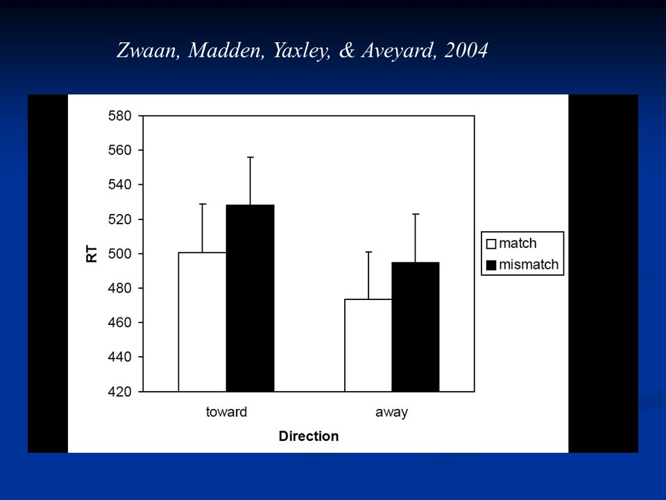 Zwaan, Madden, Yaxley, & Aveyard, 2004