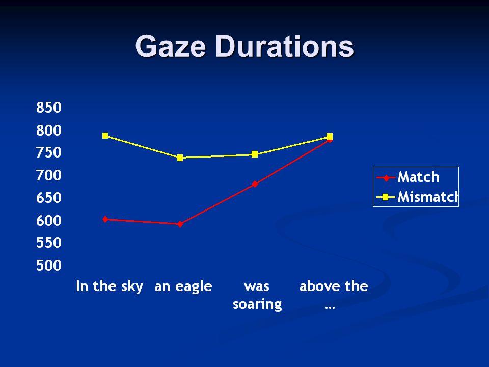 Gaze Durations