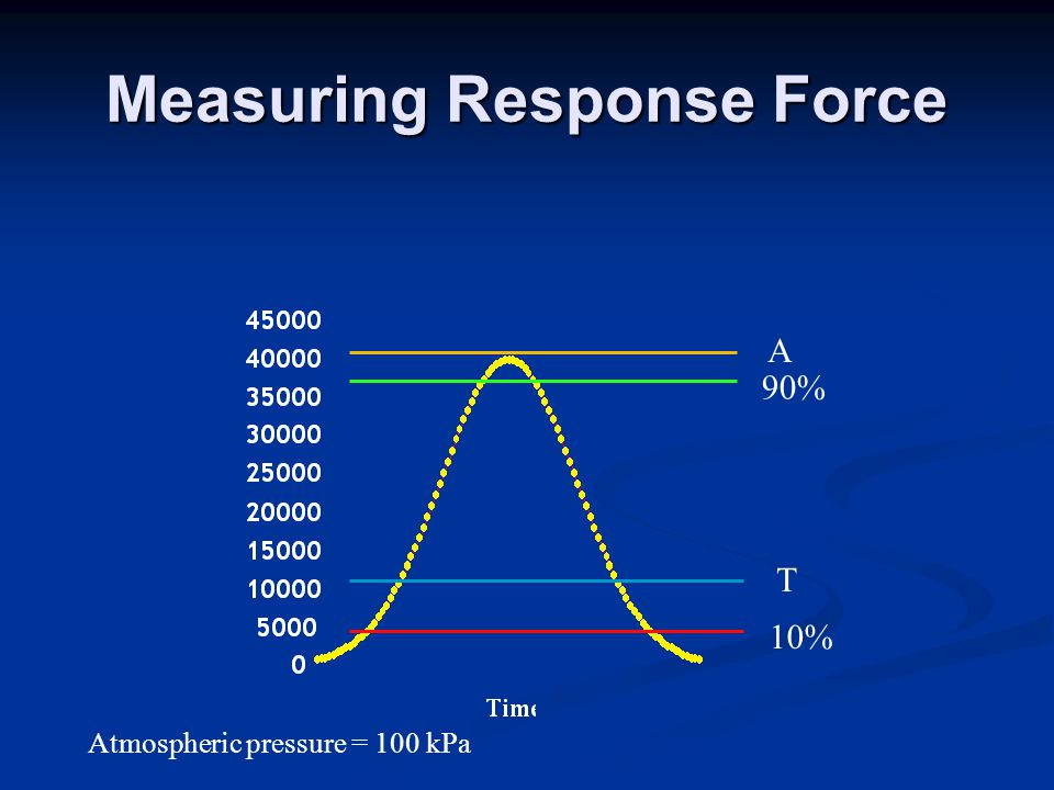 10% T 90% A Atmospheric pressure = 100 kPa