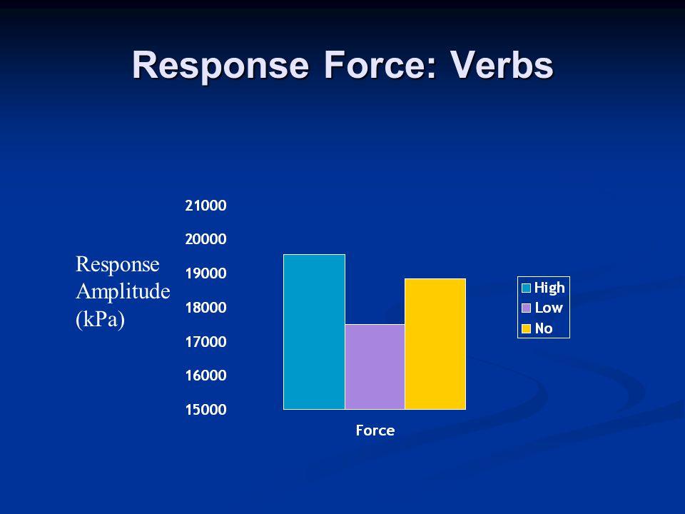 Response Force: Verbs Response Amplitude (kPa)