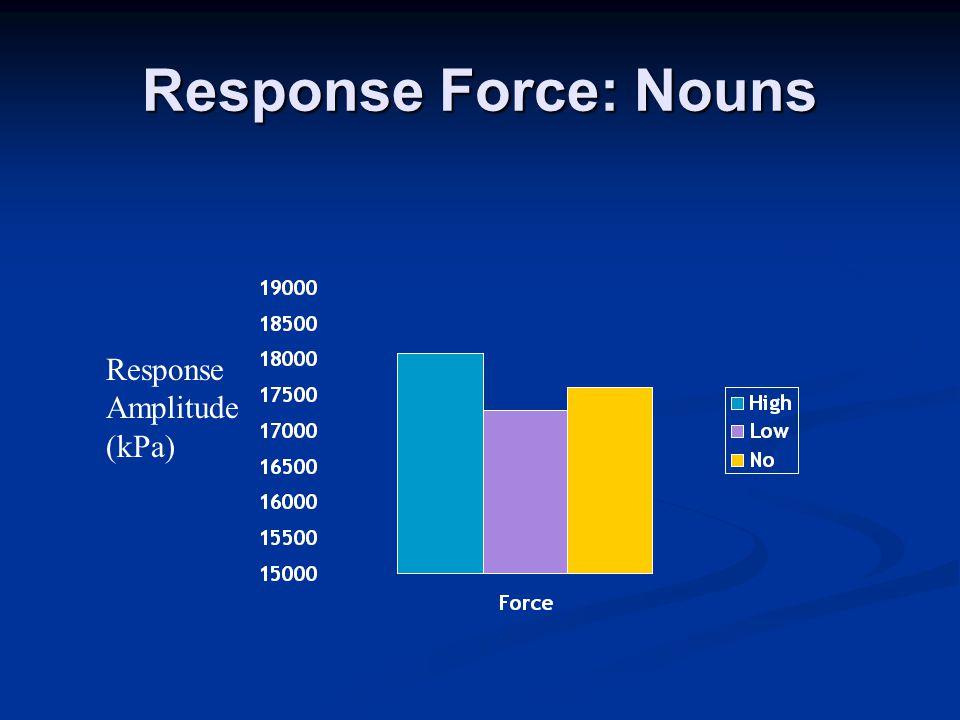 Response Force: Nouns Response Amplitude (kPa)
