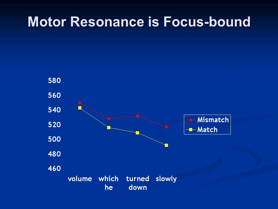 Motor Resonance is Focus-bound