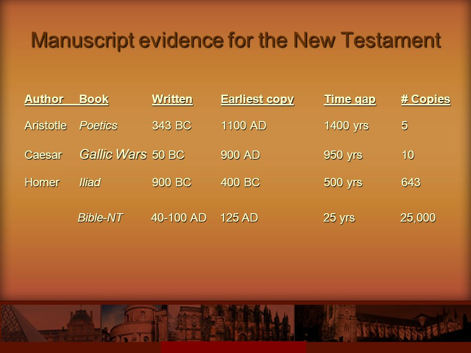Manuscript evidence for the New Testament AuthorBookWrittenEarliest copyTime gap# Copies Aristotle Poetics343 BC1100 AD1400 yrs5 Caesar Gallic Wars 50 BC900 AD950 yrs10 HomerIliad900 BC400 BC500 yrs643 Bible-NT40-100 AD125 AD25 yrs 25,000