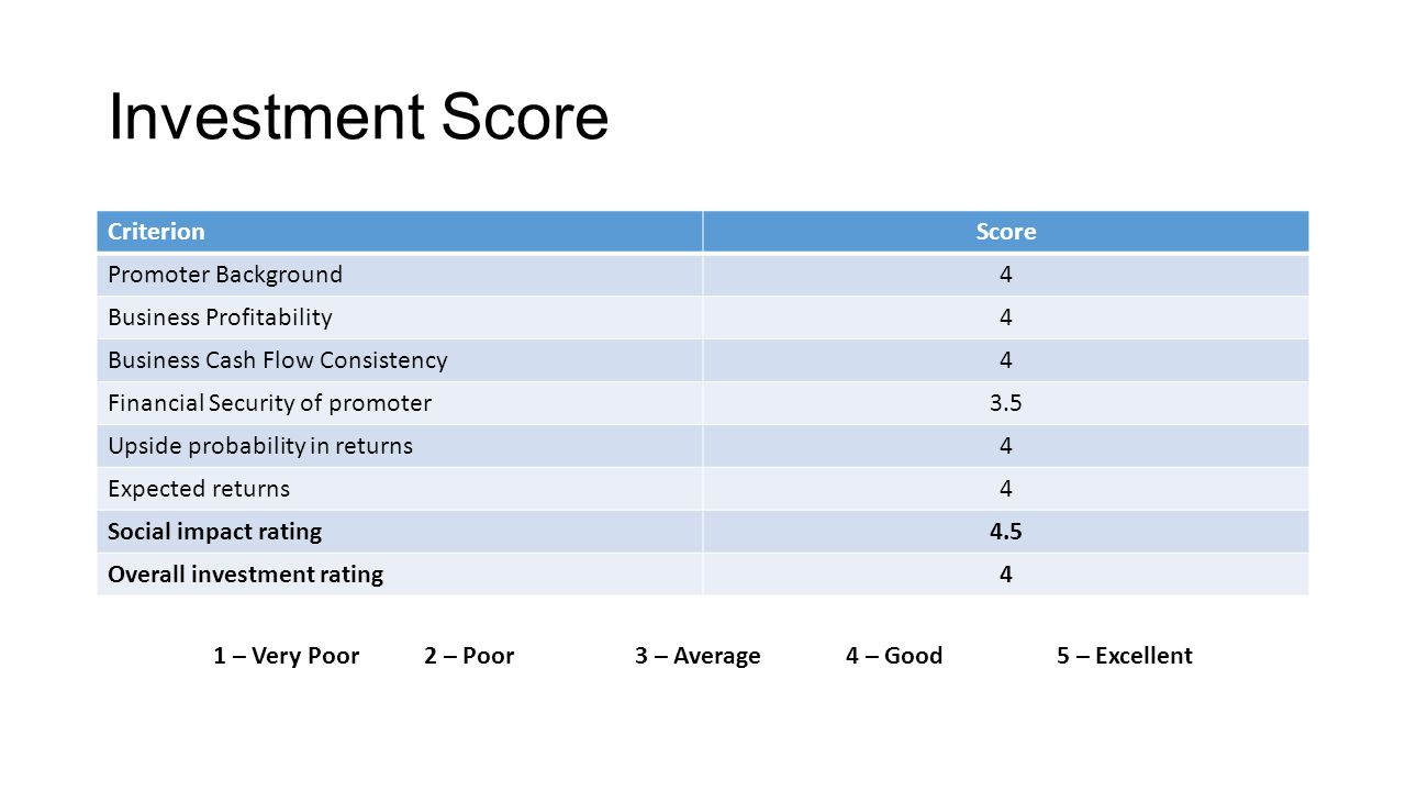 Investment Score CriterionScore Promoter Background4 Business Profitability4 Business Cash Flow Consistency4 Financial Security of promoter3.5 Upside probability in returns4 Expected returns4 Social impact rating4.5 Overall investment rating4 1 – Very Poor2 – Poor3 – Average4 – Good5 – Excellent