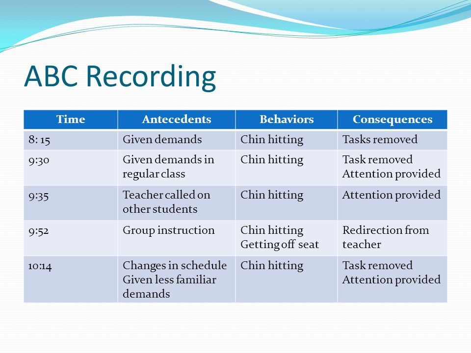 ABC Recording TimeAntecedentsBehaviorsConsequences 8: 15Given demandsChin hittingTasks removed 9:30Given demands in regular class Chin hittingTask rem