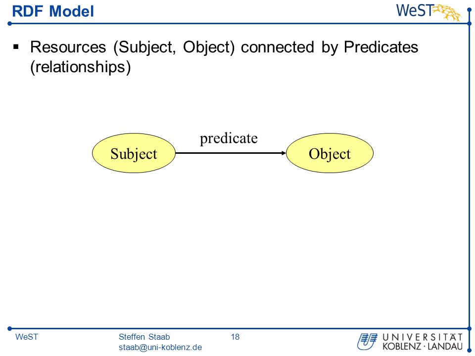 Steffen Staab staab@uni-koblenz.de 18WeST RDF Model  Resources (Subject, Object) connected by Predicates (relationships) SubjectObject predicate