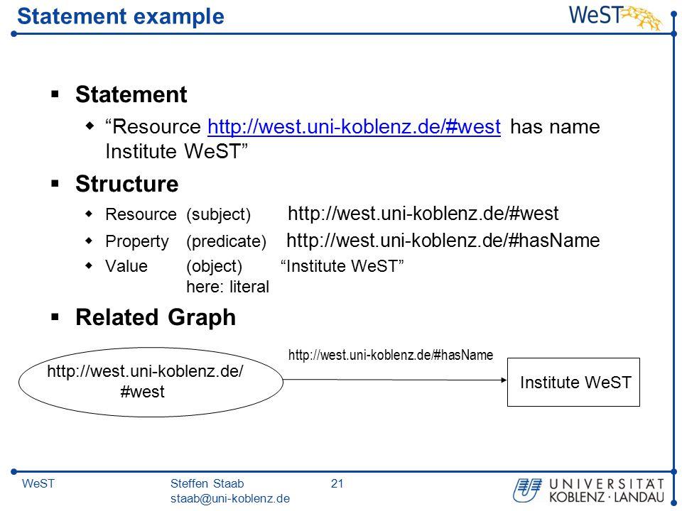 Steffen Staab staab@uni-koblenz.de 21WeST Statement example  Statement  Resource http://west.uni-koblenz.de/#west has name Institute WeST http://west.uni-koblenz.de/#west  Structure  Resource(subject) http://west.uni-koblenz.de/#west  Property(predicate) http://west.uni-koblenz.de/#hasName  Value(object) Institute WeST here: literal  Related Graph http://west.uni-koblenz.de/ #west http://west.uni-koblenz.de/#hasName Institute WeST