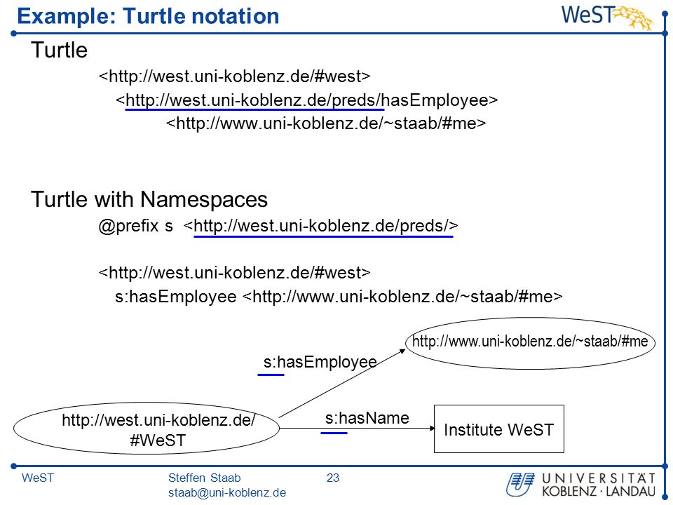 Steffen Staab staab@uni-koblenz.de 23WeST Example: Turtle notation Turtle Turtle with Namespaces @prefix s s:hasEmployee s:hasName Institute WeST http://www.uni-koblenz.de/~staab/#me s:hasEmployee http://west.uni-koblenz.de/ #WeST