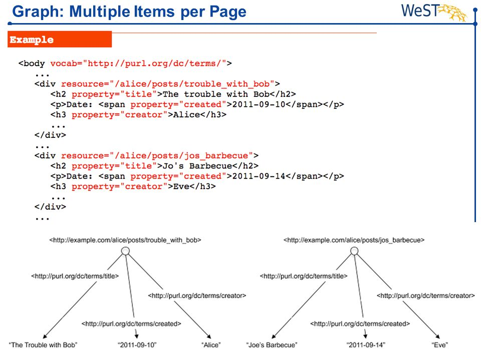 Steffen Staab staab@uni-koblenz.de 29WeST Graph: Multiple Items per Page