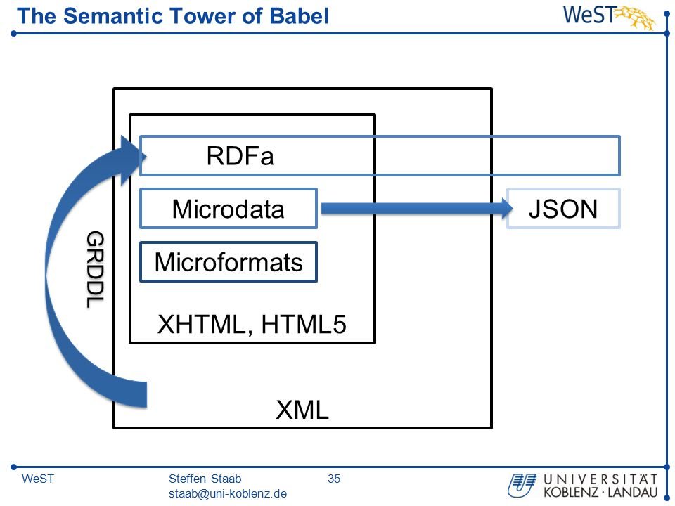 Steffen Staab staab@uni-koblenz.de 35WeST The Semantic Tower of Babel Microformats Microdata XML XHTML, HTML5 GRDDL RDFa JSON