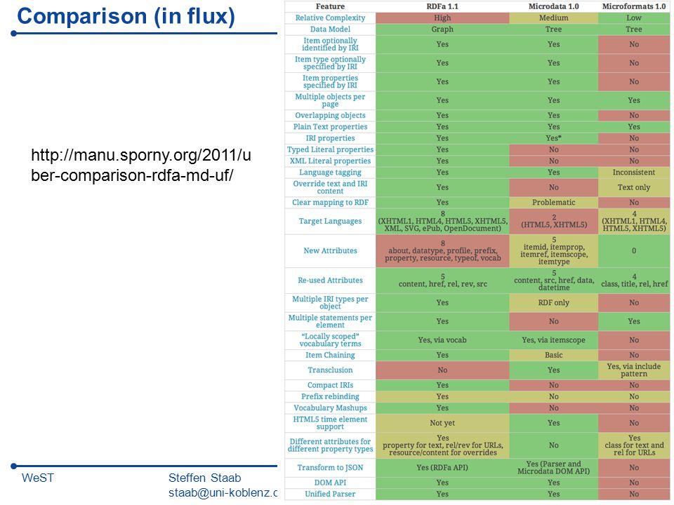 Steffen Staab staab@uni-koblenz.de 36WeST Comparison (in flux) http://manu.sporny.org/2011/u ber-comparison-rdfa-md-uf/
