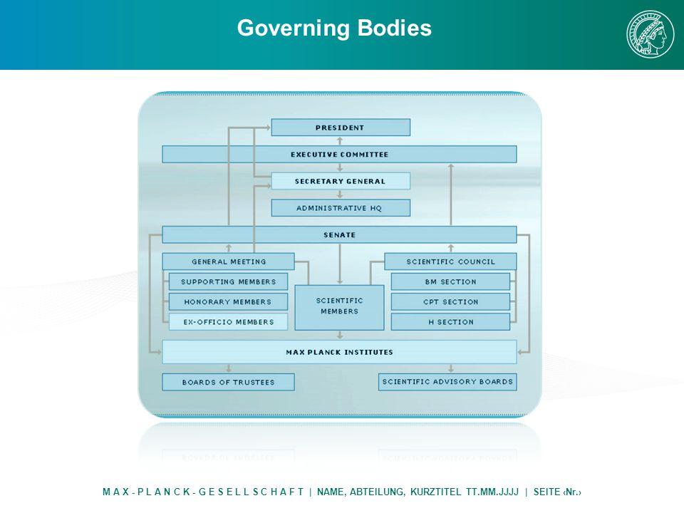 Governing Bodies M A X - P L A N C K - G E S E L L S C H A F T | NAME, ABTEILUNG, KURZTITEL TT.MM.JJJJ | SEITE ‹Nr.›