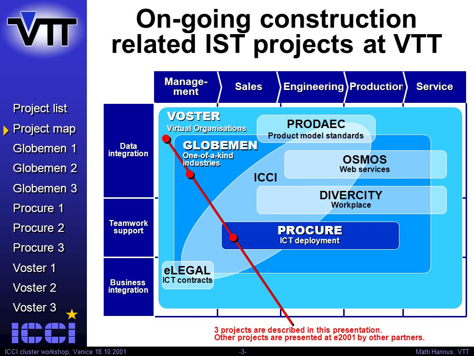 Project list Project map Globemen 1 Globemen 2 Globemen 3 Procure 1 Procure 2 Procure 3 Voster 1 Voster 2 Voster 3 Project list Project map Globemen 1 Globemen 2 Globemen 3 Procure 1 Procure 2 Procure 3 Voster 1 Voster 2 Voster 3 ICCI cluster workshop, Venice 18.10.2001 -4- Matti Hannus, VTT ICT support for core business processes in global one-of-a-kind manufacturing GLOBEMEN - Global Engineering and Manufacturing in Enterprise Networks Distributed engineering Sales & services Inter- enterprise planning Inter- enterprise planning Research result:  Generic reference model for VME Research result:  Generic reference model for VME Industrial results:  Requirements  Specifications  Guidelines  Demonstrations  Prototypes Industrial results:  Requirements  Specifications  Guidelines  Demonstrations  Prototypes Reference architecture for VME GLOBEMEN Construction industry case from EU