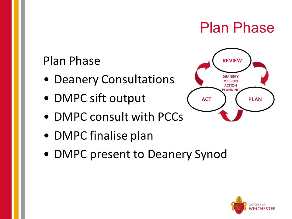 Plan Phase Deanery Consultations DMPC sift output DMPC consult with PCCs DMPC finalise plan DMPC present to Deanery Synod
