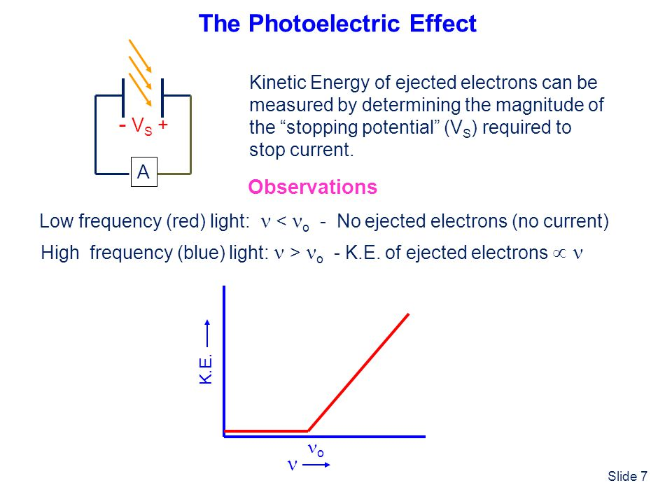 """Slide 7 The Photoelectric Effect A - V S + Kinetic Energy of ejected electrons can be measured by determining the magnitude of the """"stopping potential"""