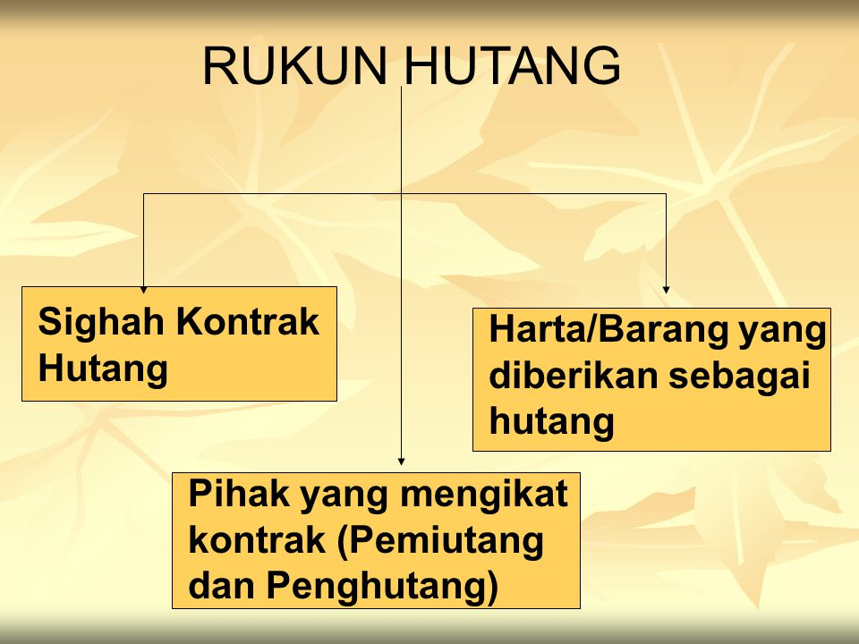 RUKUN HUTANG Sighah Kontrak Hutang Pihak yang mengikat kontrak (Pemiutang dan Penghutang) Harta/Barang yang diberikan sebagai hutang