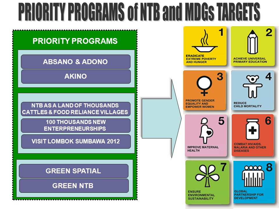 GREEN SPATIAL GREEN NTB NTB AS A LAND OF THOUSANDS CATTLES & FOOD RELIANCE VILLAGES VISIT LOMBOK SUMBAWA 2012 ABSANO & ADONO AKINO PRIORITY PROGRAMS 100 THOUSANDS NEW ENTERPRENEURSHIPS