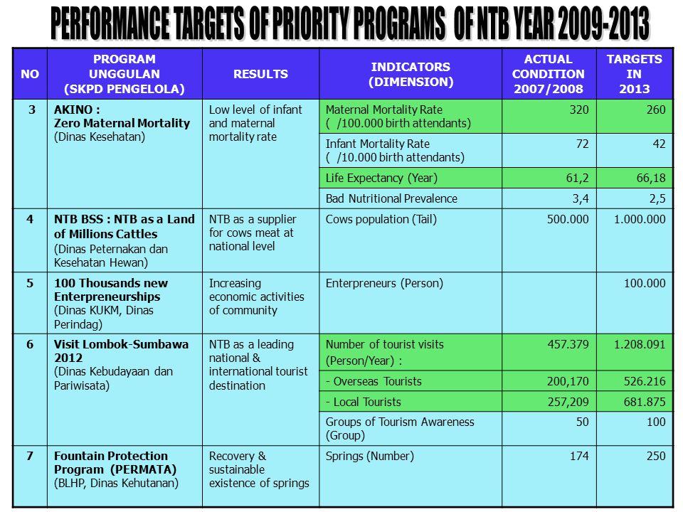 NO PROGRAM UNGGULAN (SKPD PENGELOLA) RESULTS INDICATORS (DIMENSION) ACTUAL CONDITION 2007/2008 TARGETS IN 2013 3 AKINO : Zero Maternal Mortality (Dina