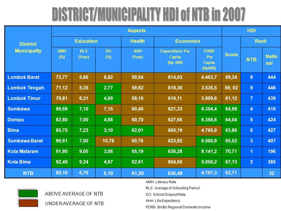 District/ Municipality AspectsHDI EducationHealthEconomics Score Rank AMH (%) RLS (Year) DO (%) AHH (Year) Expenditure Per Capita (Rp 000) PDRB Per Capita (Rp000) NTB Natio nal Lombok Barat73,775,668,8259,54614,034.463,759,348444 Lombok Tengah71,125,352,7759,82618,363.535,559, 029446 Lombok Timur79,816,314,6959,16616,113.909,661,127439 Sumbawa89,697,107,1560,40621,336.354,464,994416 Dompu82,807,004,8860,70627,666.356,664,045424 Bima85,757,233,1062,01605,194.765,963,866427 Sumbawa Barat90,617,0010,7860,76623,926.060,965,523407 Kota Mataram91,809,053,0665,19636,288.141,270,711196 Kota Bima92,499,244,6762,61604,505.056,267,132385 NTB 80,106,70 5,1061,20630,48 4.797,363,71 32 ABOVE AVERAGE OF NTB UNDER AVERAGE OF NTB AMH: Literacy Rate RLS: Average of Schooling Period DO: School Dropout Rate AHH: Life Expectancy PDRB: Brutto Regional Domestic Income