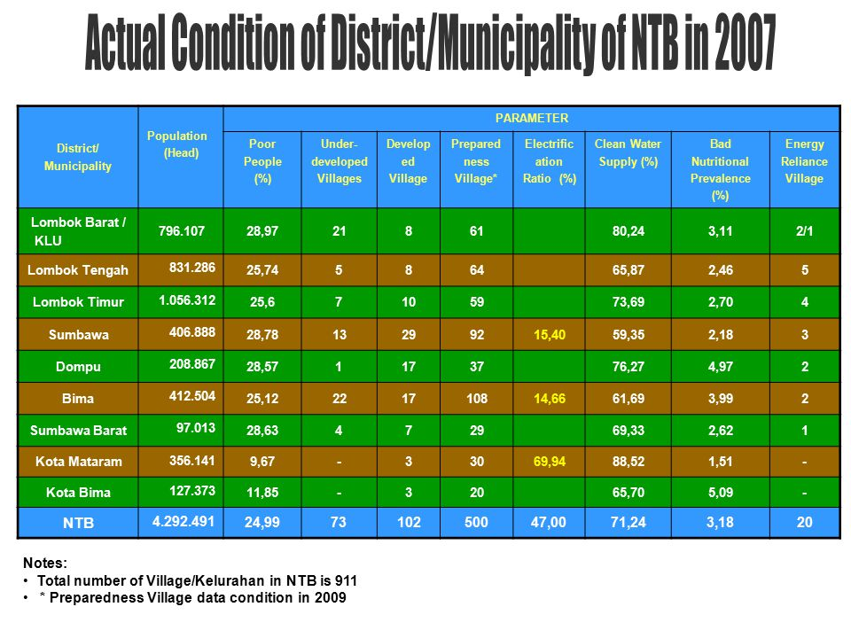 District/ Municipality Population (Head) PARAMETER Poor People (%) Under- developed Villages Develop ed Village Prepared ness Village* Electrific ation Ratio (%) Clean Water Supply (%) Bad Nutritional Prevalence (%) Energy Reliance Village Lombok Barat / KLU 796.10728,972186180,243,112/1 Lombok Tengah 831.286 25,74586465,872,465 Lombok Timur 1.056.312 25,67105973,692,704 Sumbawa 406.888 28,7813299215,4059,352,183 Dompu 208.867 28,571173776,274,972 Bima 412.504 25,12221710814,6661,693,992 Sumbawa Barat 97.013 28,63472969,332,621 Kota Mataram 356.141 9,67-33069,9488,521,51- Kota Bima 127.373 11,85-32065,705,09- NTB 4.292.491 24,997310250047,0071,243,1820 Notes: Total number of Village/Kelurahan in NTB is 911 * Preparedness Village data condition in 2009