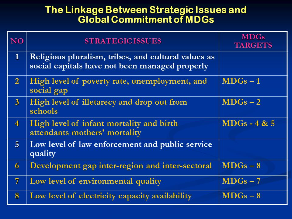 The Linkage Between Strategic Issues and Global Commitment of MDGs NO STRATEGIC ISSUES MDGs TARGETS 1 Religious pluralism, tribes, and cultural values as social capitals have not been managed properly 2 High level of poverty rate, unemployment, and social gap MDGs – 1 3 High level of illetarecy and drop out from schools MDGs – 2 4 High level of infant mortality and birth attendants mothers' mortality MDGs - 4 & 5 5 Low level of law enforcement and public service quality 6Development gap inter-region and inter-sectoralMDGs – 8 7Low level of environmental qualityMDGs – 7 8Low level of electricity capacity availabilityMDGs – 8