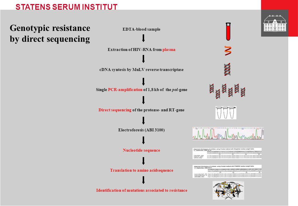 STATENS SERUM INSTITUT Methods for genotyping Commercial services: Virco Virologic etc.