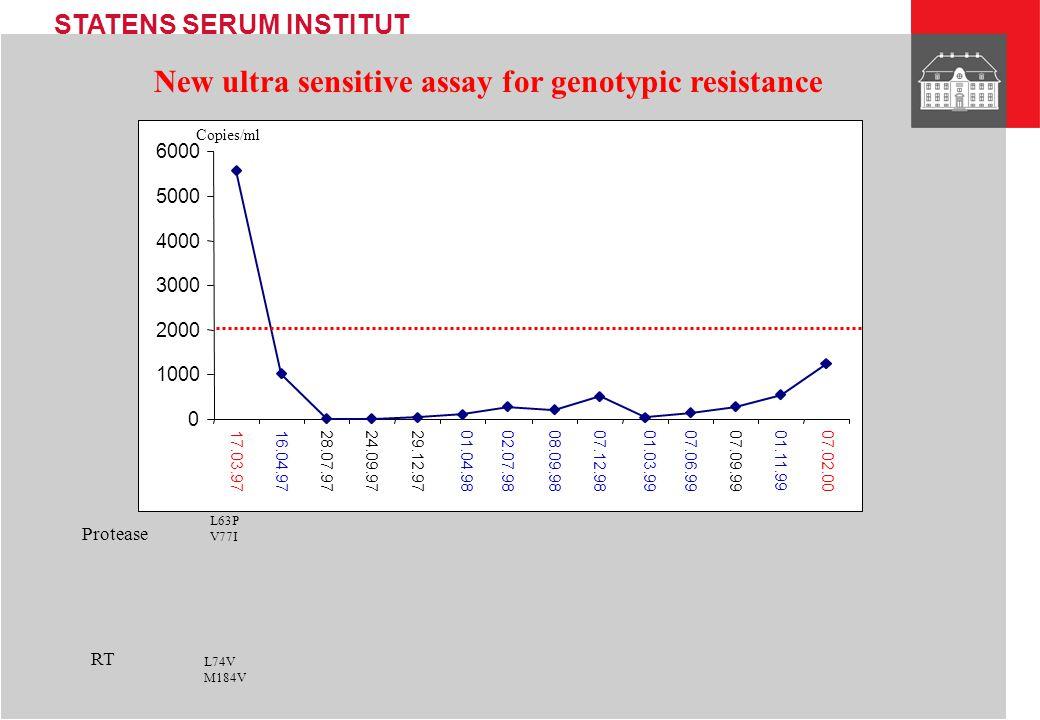 STATENS SERUM INSTITUT Detection limit of Genotypic resistance assay