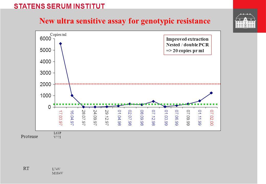 STATENS SERUM INSTITUT 0 1000 2000 3000 4000 5000 6000 17.03.9716.04.9728.07.9724.09.9729.12.97 01.04.98 02.07.9808.09.9807.12.98 01.03.99 07.06.99 07.09.9901.11.99 07.02.00 Copies/ml Protease RT L63P V77I L74V M184V New ultra sensitive assay for genotypic resistance