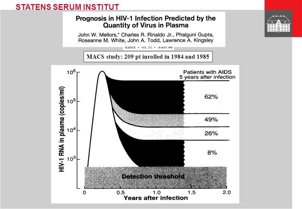 STATENS SERUM INSTITUT MACS study: 209 pt inrolled in 1984 and 1985