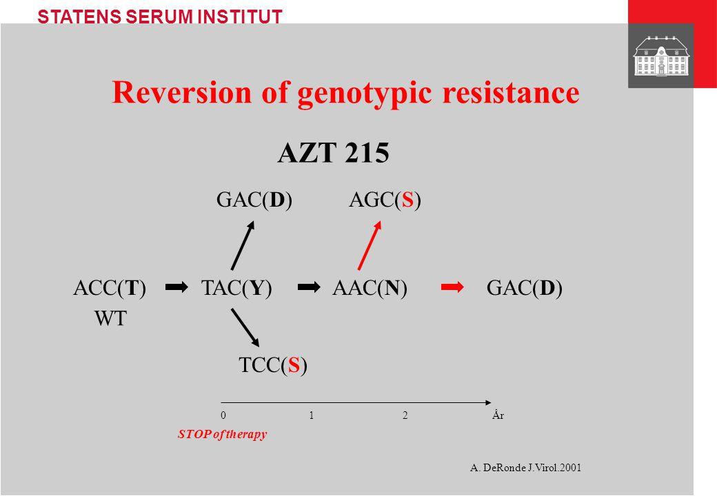 STATENS SERUM INSTITUT Reversion of genotypic resistance AZT 215 TCC(S) GAC(D) TAC(Y)ACC(T)AAC(N) WT A.