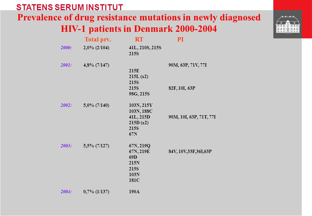STATENS SERUM INSTITUT Reversion of genotypic resistance AZT 215 TCC(S) GAC(D)AGC(S) TAC(Y)ACC(T)AAC(N)GAC(D) WT A.