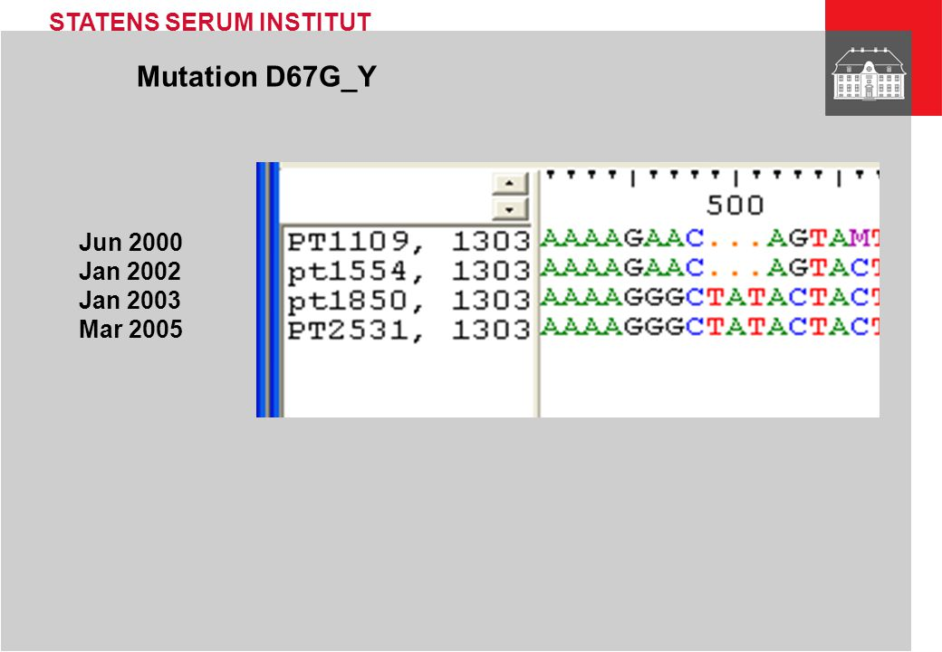 STATENS SERUM INSTITUT History Heavily treated patient with non-compliant behaviour Four samples sent for HIV-1 genotypic resistance