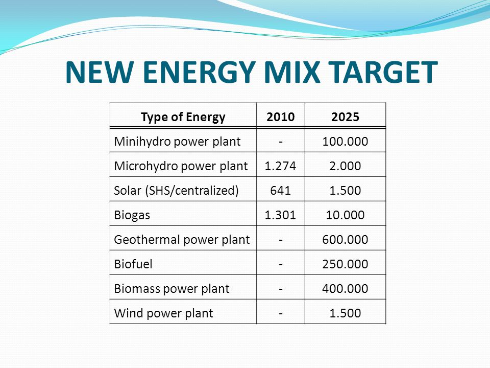 NEW ENERGY MIX TARGET Type of Energy20102025 Minihydro power plant-100.000 Microhydro power plant1.2742.000 Solar (SHS/centralized)6411.500 Biogas1.30110.000 Geothermal power plant-600.000 Biofuel-250.000 Biomass power plant-400.000 Wind power plant-1.500